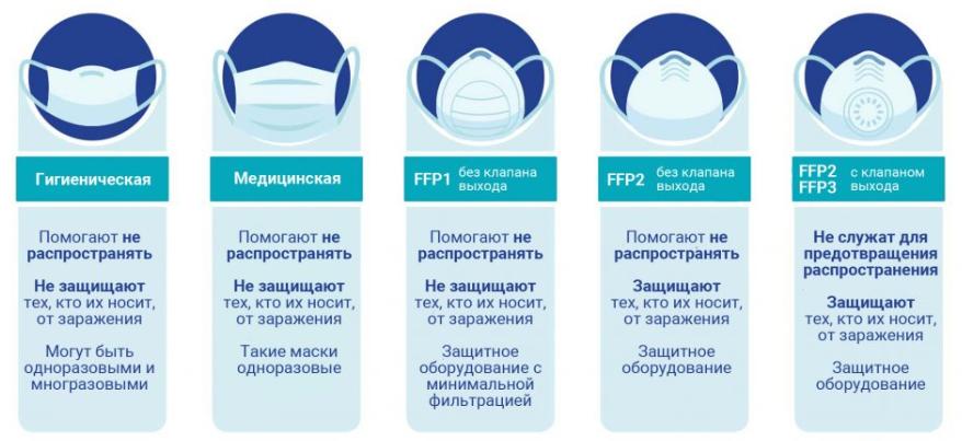 Виды защитных масок
